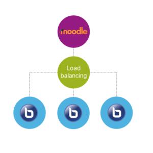 organigramme illustrant le principe du load balancing des classes virtuelles sur BigBlueButton